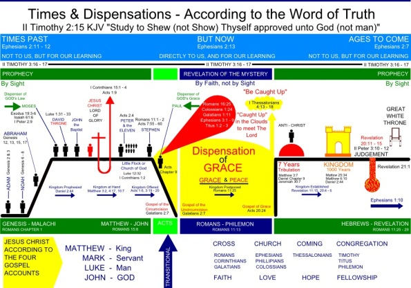 chart-dispensations